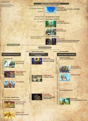 Official Zelda Series Timeline